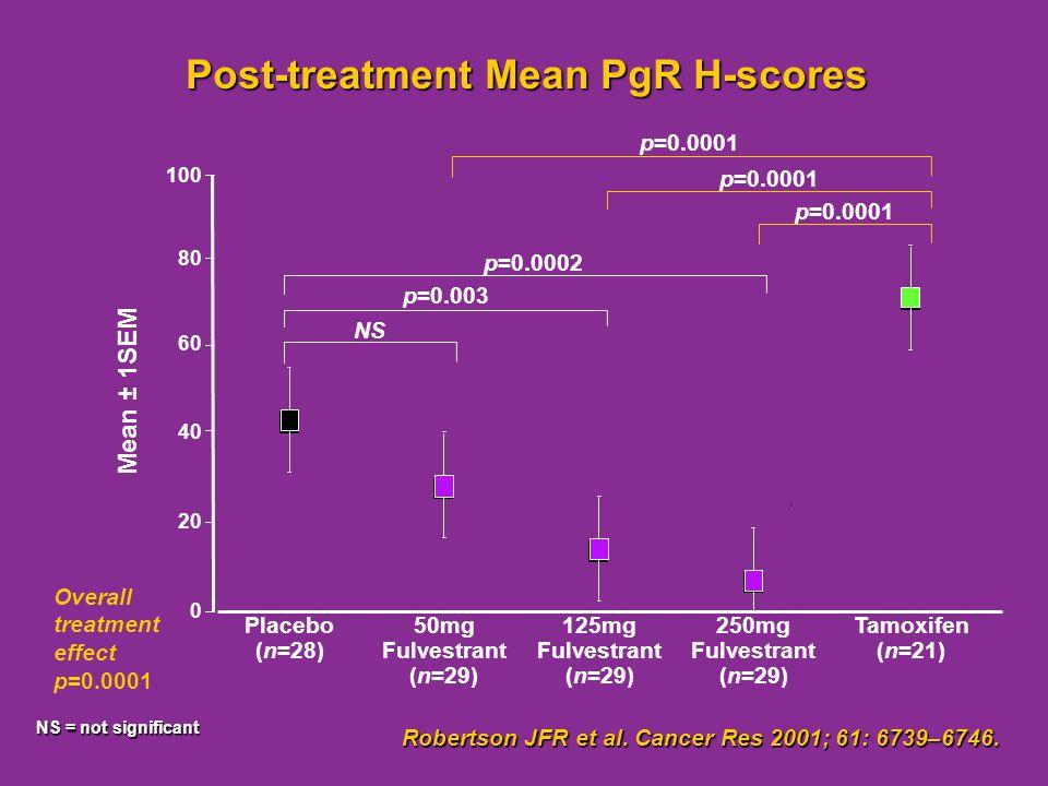 Robertson JFR et al. Cancer Res 2001; 61: 6739–6746. Post-treatment Mean PgR H-scores NS = not significant 0 20 40 60 80 100 NS p=0.003 p=0.0002 p=0.0
