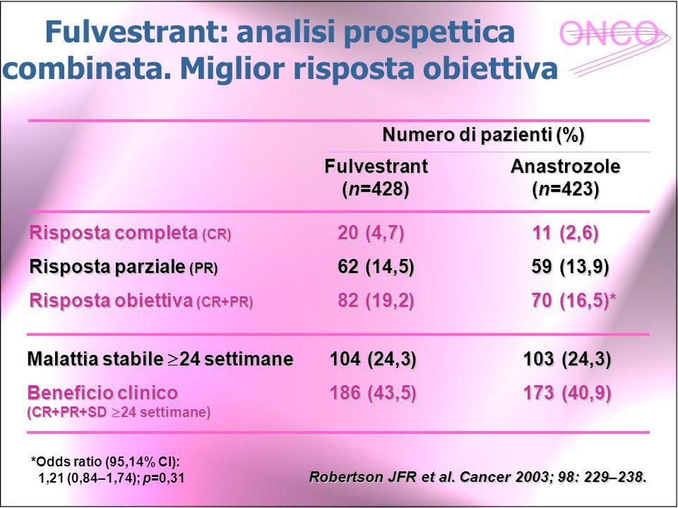ONCO Fulvestrant: analisi prospettica combinata. Miglior risposta obiettiva Risposta completa (CR) Risposta parziale (PR) Risposta obiettiva (CR+PR) 2