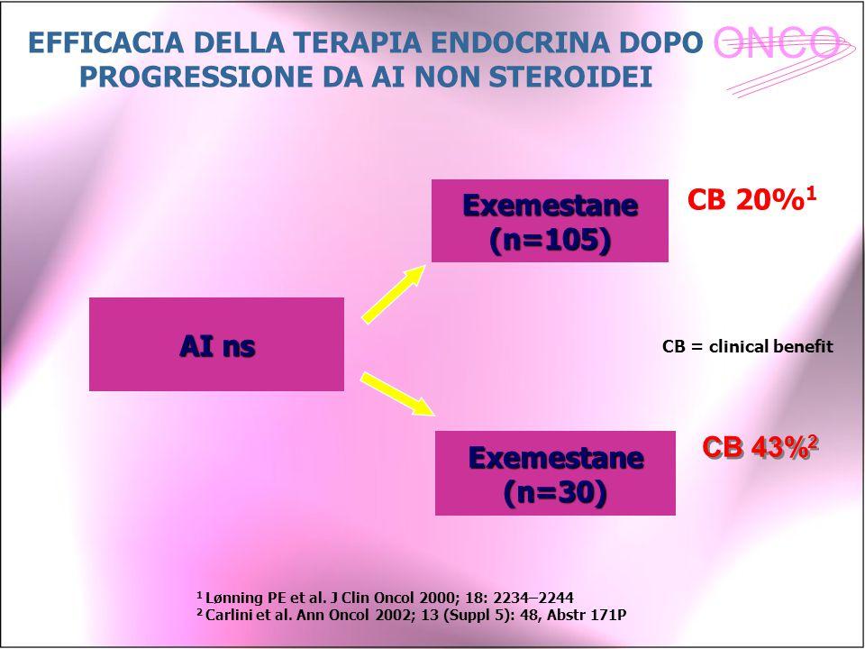 ONCO CB 20% 1 CB 43% 2 EFFICACIA DELLA TERAPIA ENDOCRINA DOPO PROGRESSIONE DA AI NON STEROIDEI AI ns Exemestane (n=105) Exemestane (n=30) CB = clinica
