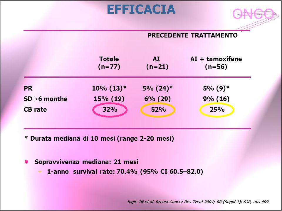 ONCO Sopravvivenza mediana: 21 mesi –1-anno survival rate: 70.4% (95% CI 60.5–82.0) EFFICACIA PR SD  6 months CB rate 10% (13)* 15% (19) 32% Totale (