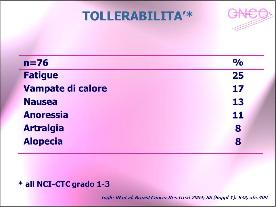 ONCO TOLLERABILITA'* Fatigue Vampate di calore Nausea Anoressia Artralgia Alopecia % 25 17 13 11 8 n=76 * all NCI-CTC grado 1-3 Ingle JN et al. Breast