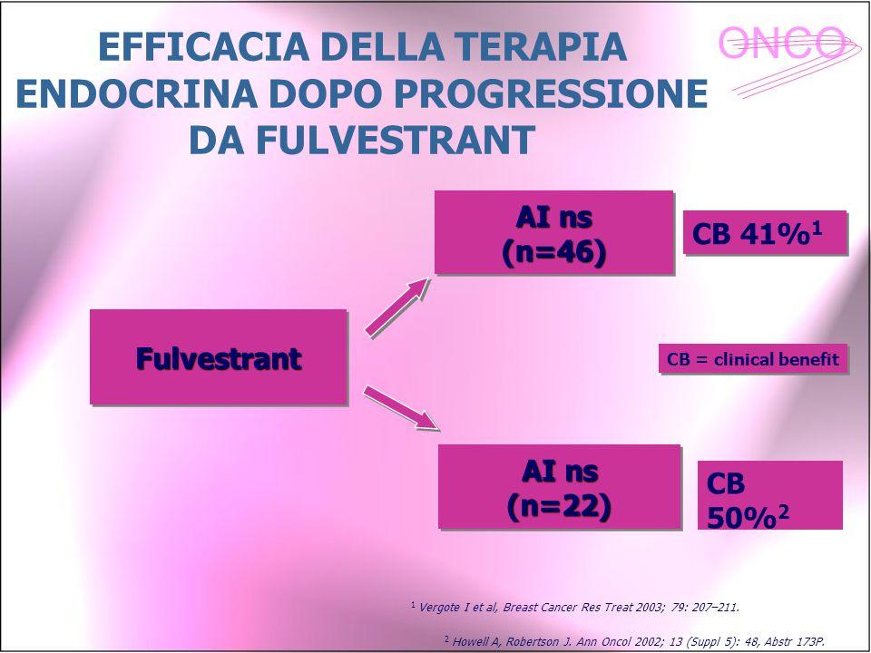 ONCO CB 41% 1 CB 50% 2 FulvestrantFulvestrant AI ns (n=46) (n=46) AI ns (n=22) CB = clinical benefit 2 Howell A, Robertson J. Ann Oncol 2002; 13 (Supp