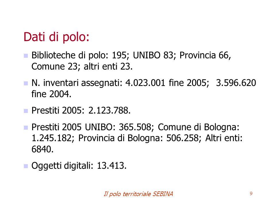 Il polo territoriale SEBINA 9 Dati di polo: Biblioteche di polo: 195; UNIBO 83; Provincia 66, Comune 23; altri enti 23.