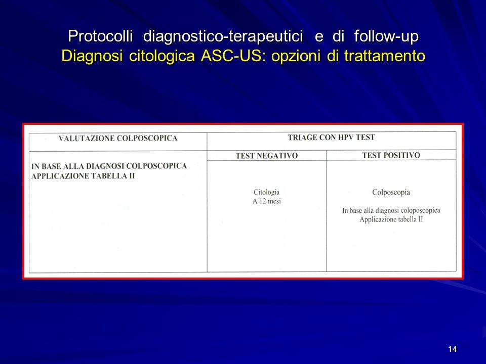 15 Protocolli diagnostico-terapeutici e di follow-up Diagnosi citologica: ASC-US, ASC-US/HPV+, SIL-BG # Protocolli diagnostico-terapeutici e di follow-up Diagnosi citologica: ASC-US, ASC-US/HPV+, SIL-BG # considerare nella scelta la visibilità della GSC ** eventuale colposcopia @ eventuale HPV-test