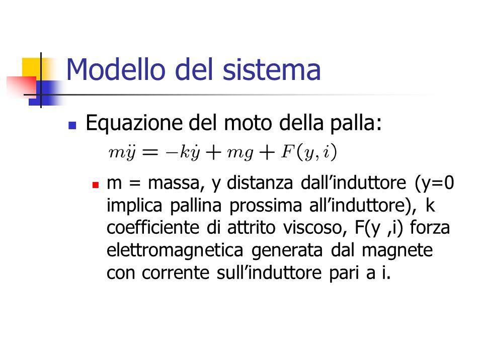 Modello del sistema Equazione del moto della palla: m = massa, y distanza dall'induttore (y=0 implica pallina prossima all'induttore), k coefficiente