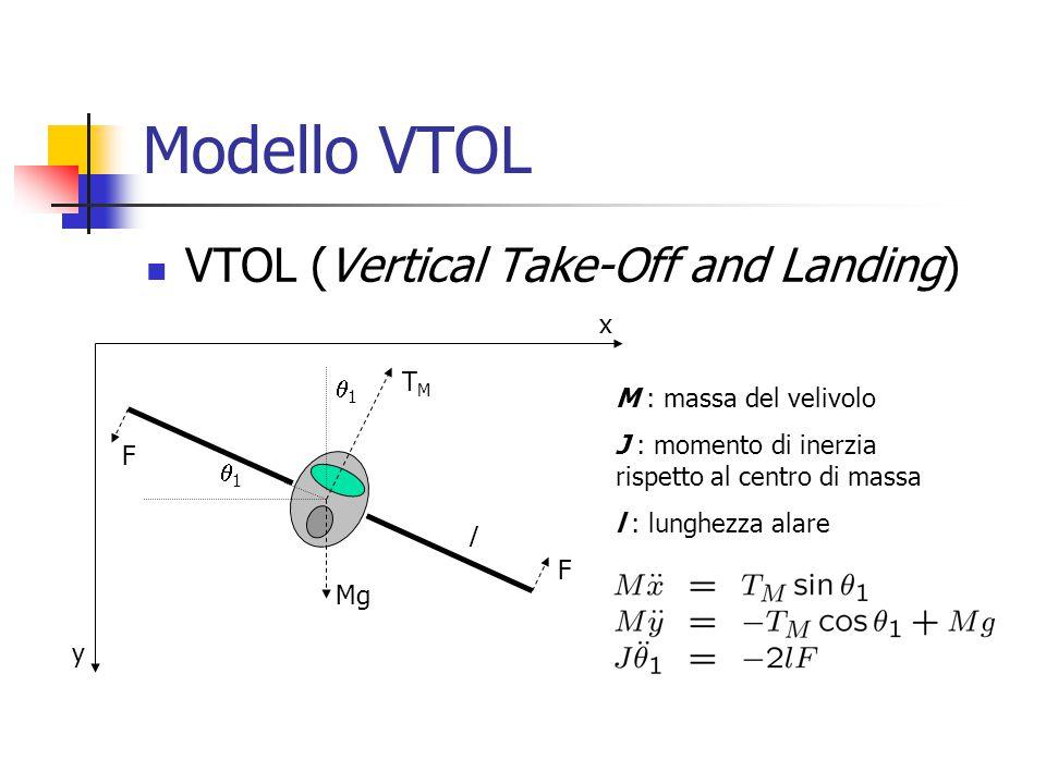 Modello VTOL VTOL (Vertical Take-Off and Landing) y x TMTM F F 11 11 M : massa del velivolo J : momento di inerzia rispetto al centro di massa l :