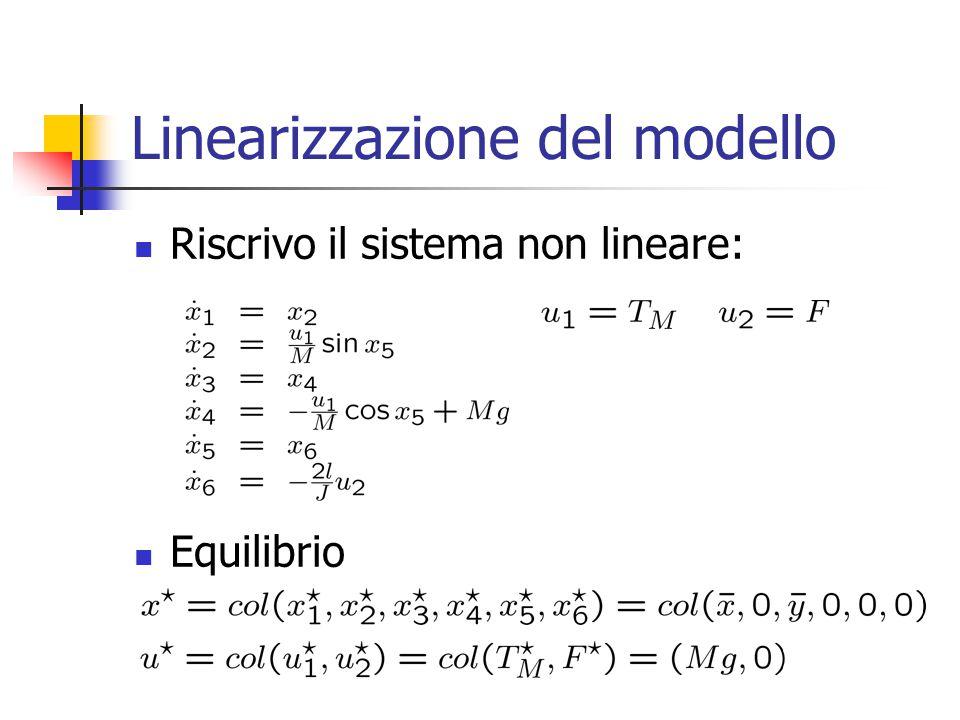 Linearizzazione del modello Riscrivo il sistema non lineare: Equilibrio