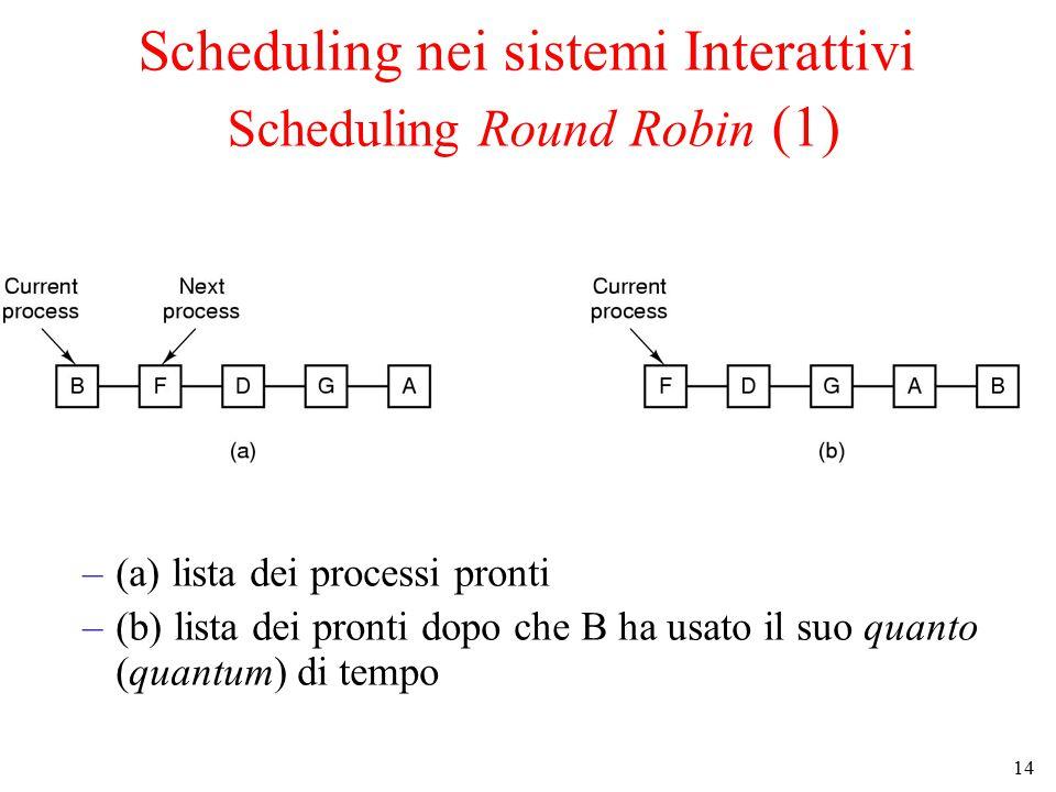 14 Scheduling nei sistemi Interattivi Scheduling Round Robin (1) –(a) lista dei processi pronti –(b) lista dei pronti dopo che B ha usato il suo quanto (quantum) di tempo