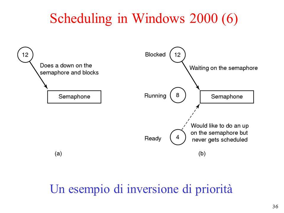 36 Un esempio di inversione di priorità Scheduling in Windows 2000 (6)