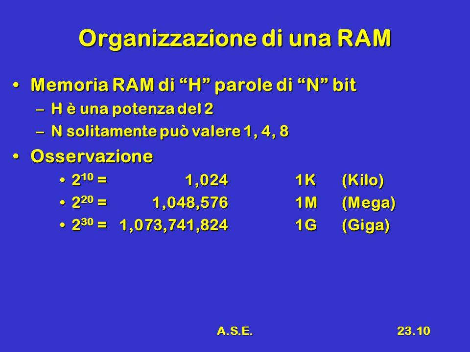 A.S.E.23.10 Organizzazione di una RAM Memoria RAM di H parole di N bitMemoria RAM di H parole di N bit –H è una potenza del 2 –N solitamente può valere 1, 4, 8 OsservazioneOsservazione 2 10 = 1,0241K(Kilo)2 10 = 1,0241K(Kilo) 2 20 = 1,048,5761M(Mega)2 20 = 1,048,5761M(Mega) 2 30 = 1,073,741,8241G(Giga)2 30 = 1,073,741,8241G(Giga)