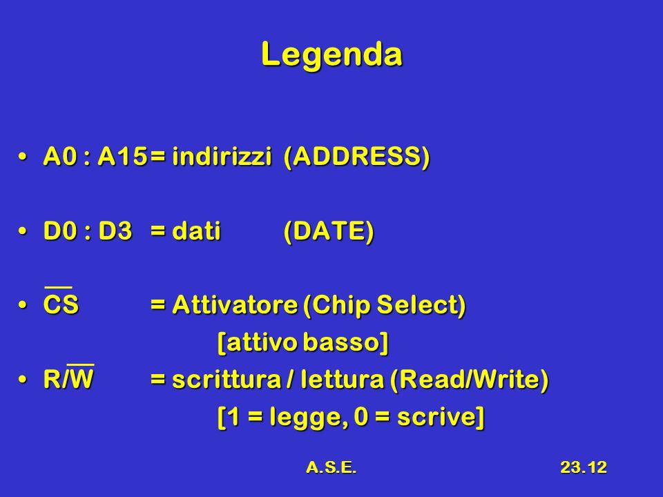 A.S.E.23.12 Legenda A0 : A15= indirizzi(ADDRESS)A0 : A15= indirizzi(ADDRESS) D0 : D3= dati(DATE)D0 : D3= dati(DATE) CS= Attivatore (Chip Select)CS= Attivatore (Chip Select) [attivo basso] [attivo basso] R/W= scrittura / lettura (Read/Write)R/W= scrittura / lettura (Read/Write) [1 = legge, 0 = scrive] [1 = legge, 0 = scrive]
