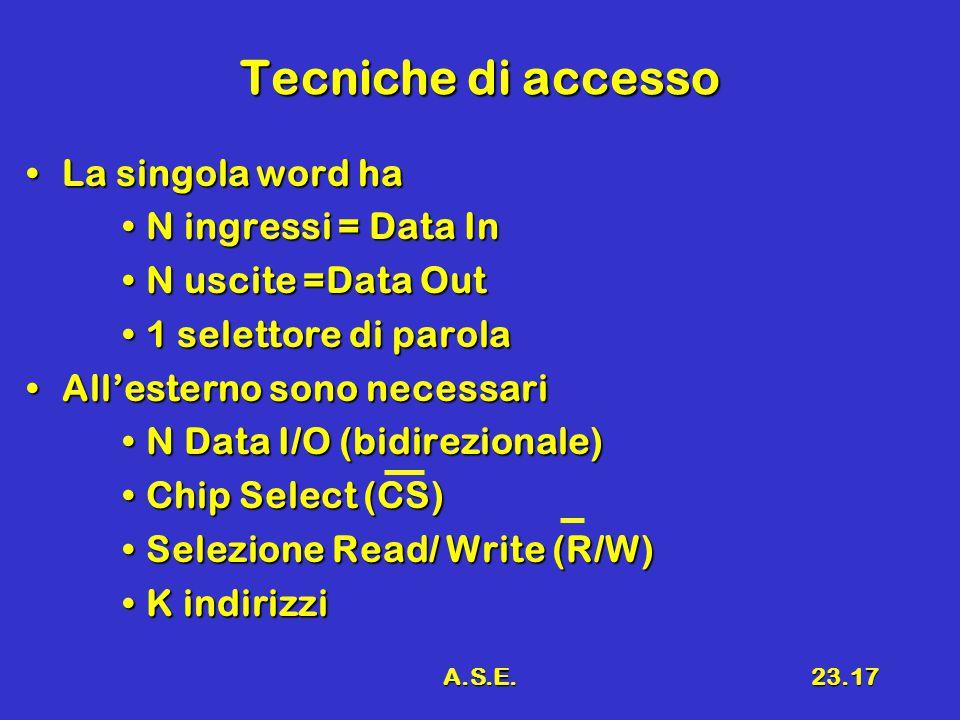 A.S.E.23.17 Tecniche di accesso La singola word haLa singola word ha N ingressi = Data InN ingressi = Data In N uscite =Data OutN uscite =Data Out 1 selettore di parola1 selettore di parola All'esterno sono necessariAll'esterno sono necessari N Data I/O (bidirezionale)N Data I/O (bidirezionale) Chip Select (CS)Chip Select (CS) Selezione Read/ Write (R/W)Selezione Read/ Write (R/W) K indirizziK indirizzi