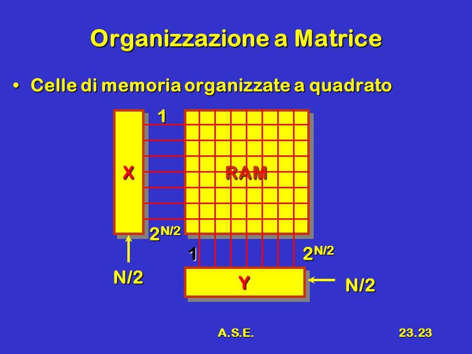 A.S.E.23.23 RAMRAM Organizzazione a Matrice Celle di memoria organizzate a quadratoCelle di memoria organizzate a quadrato XX YY 1 2 N/2 N/2 1 N/2