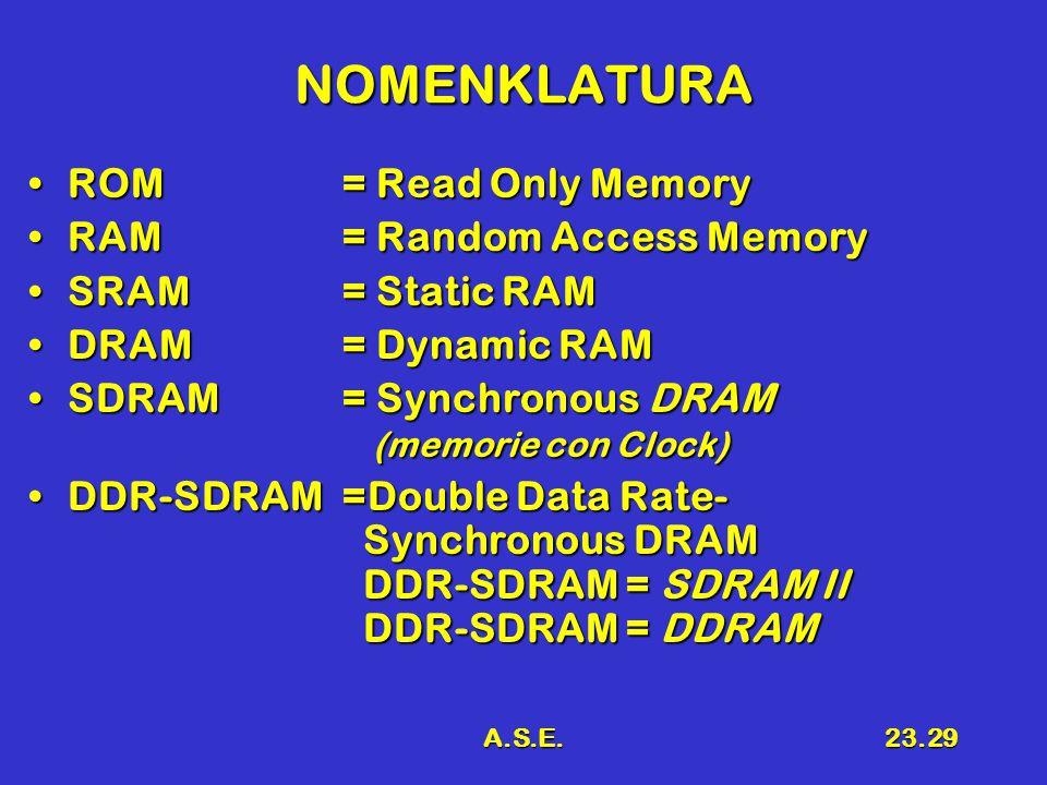 A.S.E.23.29 NOMENKLATURA ROM = Read Only MemoryROM = Read Only Memory RAM = Random Access MemoryRAM = Random Access Memory SRAM = Static RAMSRAM = Static RAM DRAM = Dynamic RAMDRAM = Dynamic RAM SDRAM= Synchronous DRAM (memorie con Clock)SDRAM= Synchronous DRAM (memorie con Clock) DDR-SDRAM=Double Data Rate- Synchronous DRAM DDR-SDRAM = SDRAM II DDR-SDRAM = DDRAMDDR-SDRAM=Double Data Rate- Synchronous DRAM DDR-SDRAM = SDRAM II DDR-SDRAM = DDRAM