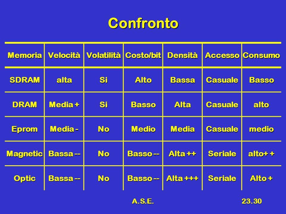 A.S.E.23.30 Confronto MemoriaVelocitàVolatilitàCosto/bitDensitàAccessoConsumo SDRAMaltaSiAltoBassaCasualeBasso DRAM Media + SiBassoAltaCasualealto Eprom Media - NoMedioMediaCasualemedio Magnetic Bassa -- No Basso -- Alta ++ Seriale alto+ + Optic Bassa -- No Basso -- Alta +++ Seriale Alto +