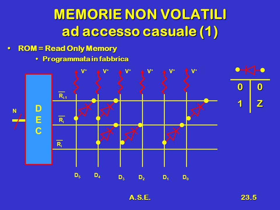 A.S.E.23.5 MEMORIE NON VOLATILI ad accesso casuale (1) ROM = Read Only MemoryROM = Read Only Memory Programmata in fabbricaProgrammata in fabbrica V+V+ V+V+ V+V+ V+V+ V+V+ V+V+ DECDEC RiRi D5D5 D4D4 D3D3 D2D2 D1D1 D0D0 N 00 1Z R i-1 RiRi