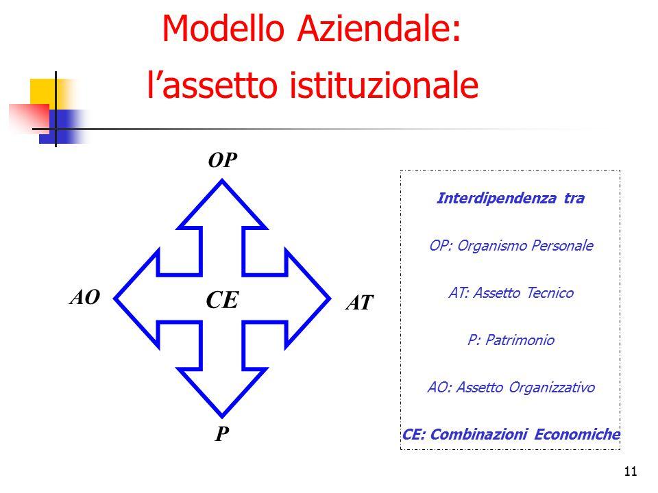 11 Modello Aziendale: l'assetto istituzionale CE AO OP AT P Interdipendenza tra OP: Organismo Personale AT: Assetto Tecnico P: Patrimonio AO: Assetto