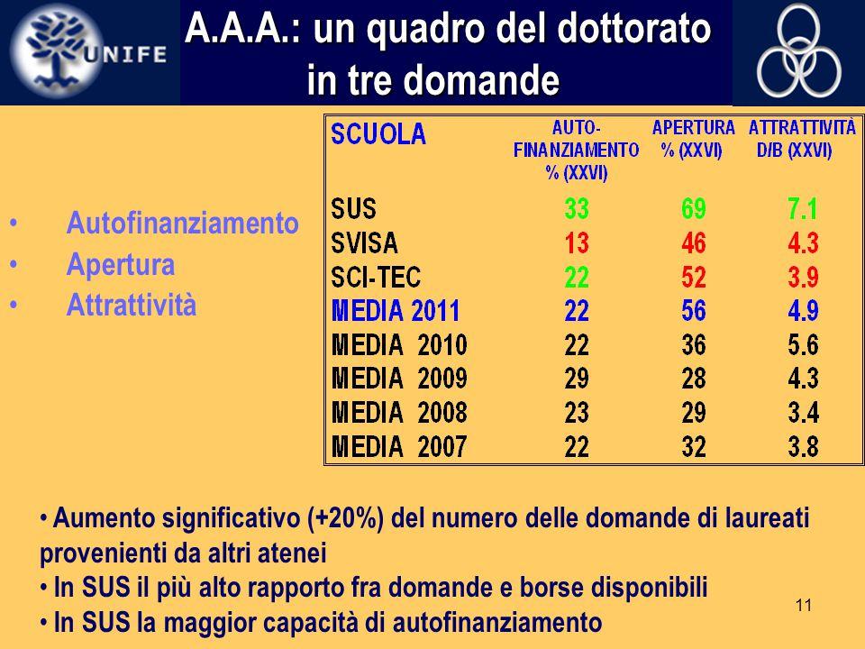 11 A.A.A.: un quadro del dottorato in tre domande A.A.A.: un quadro del dottorato in tre domande Autofinanziamento Apertura Attrattività Aumento signi