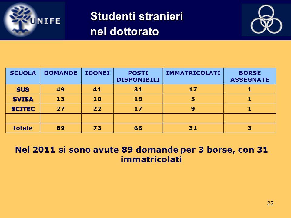 22 Studenti stranieri nel dottorato Nel 2011 si sono avute 89 domande per 3 borse, con 31 immatricolati SCUOLADOMANDEIDONEIPOSTI DISPONIBILI IMMATRICO