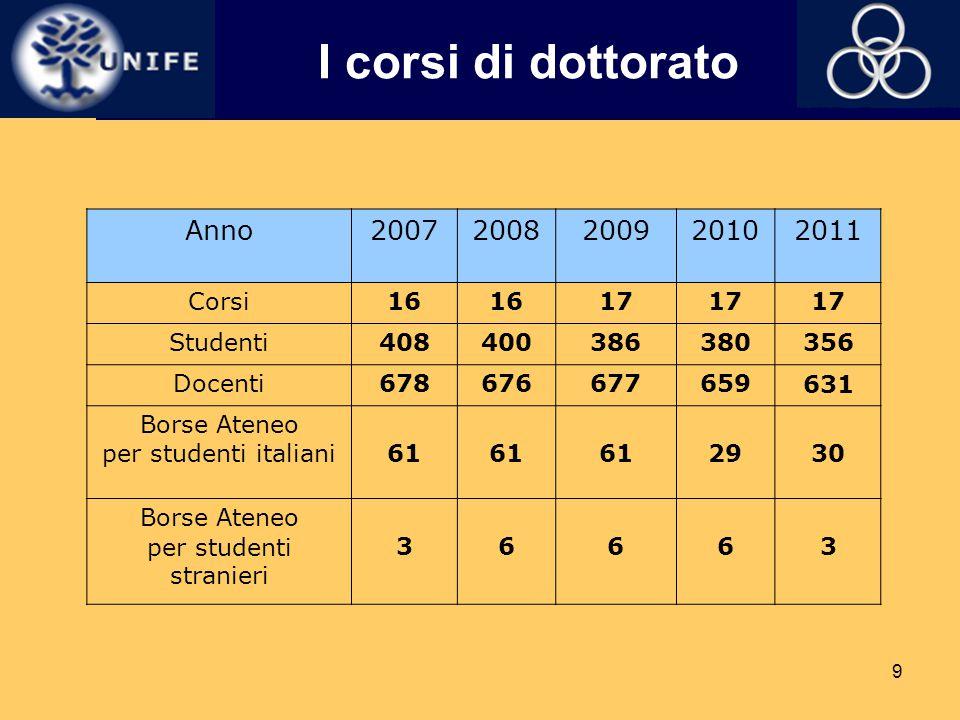 9 I corsi di dottorato Anno20072008200920102011 Corsi16 17 Studenti408400386380356 Docenti678676677659631 Borse Ateneo per studenti italiani61 2930 Bo