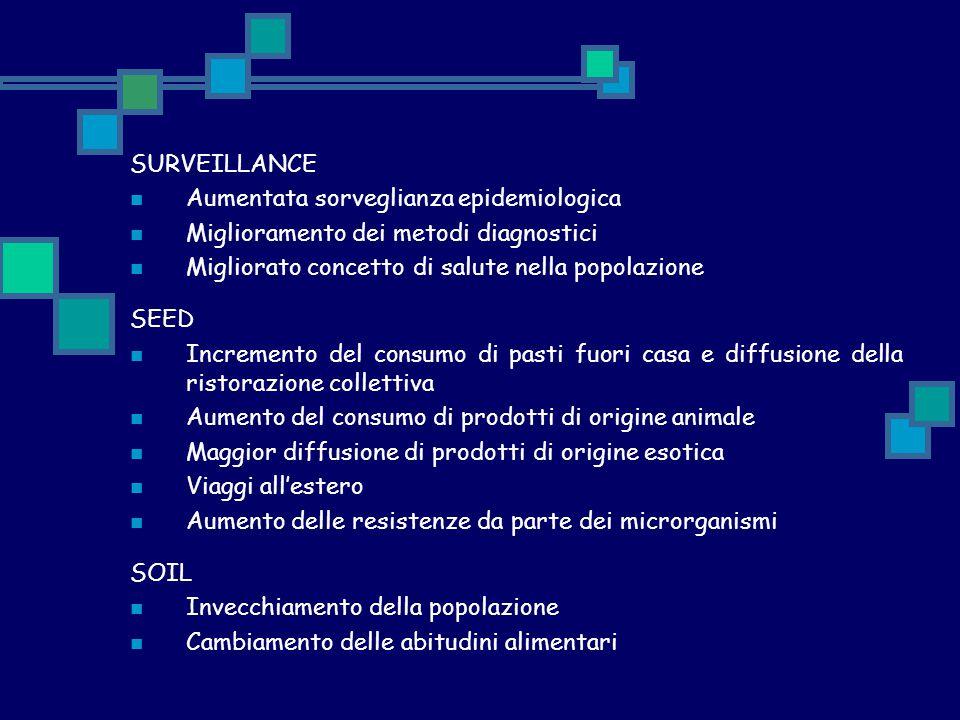 SURVEILLANCE Aumentata sorveglianza epidemiologica Miglioramento dei metodi diagnostici Migliorato concetto di salute nella popolazione SEED Increment