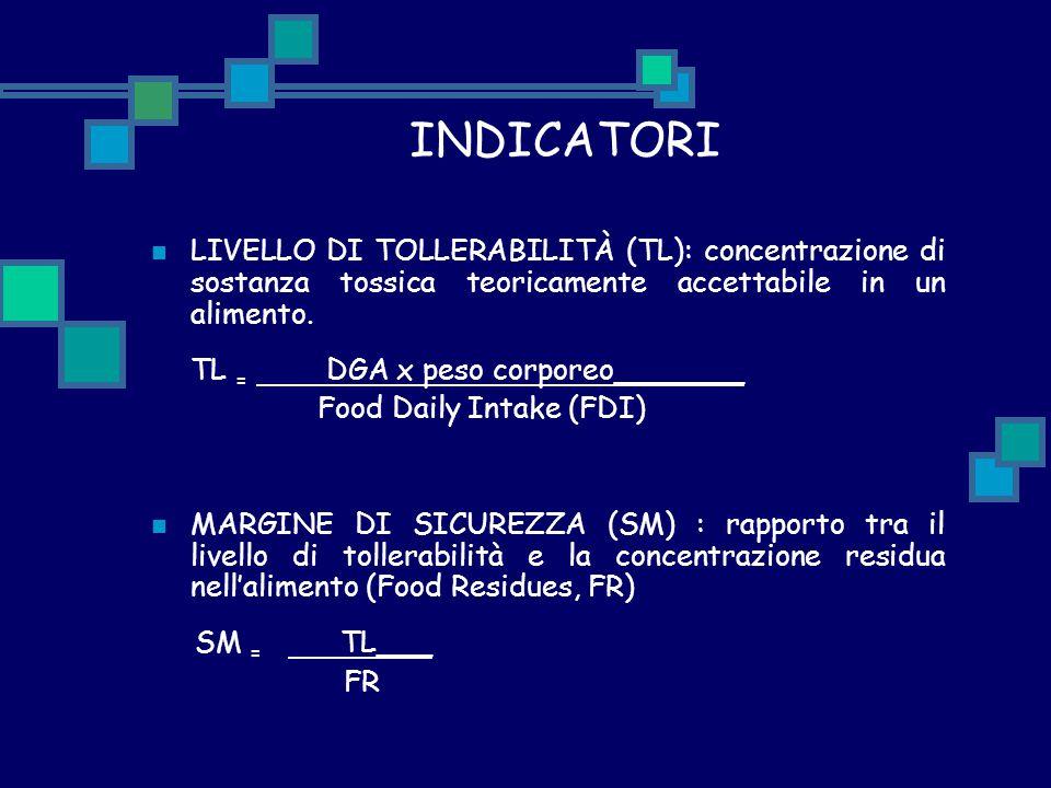 INDICATORI LIVELLO DI TOLLERABILITÀ (TL): concentrazione di sostanza tossica teoricamente accettabile in un alimento. TL = DGA x peso corporeo_______