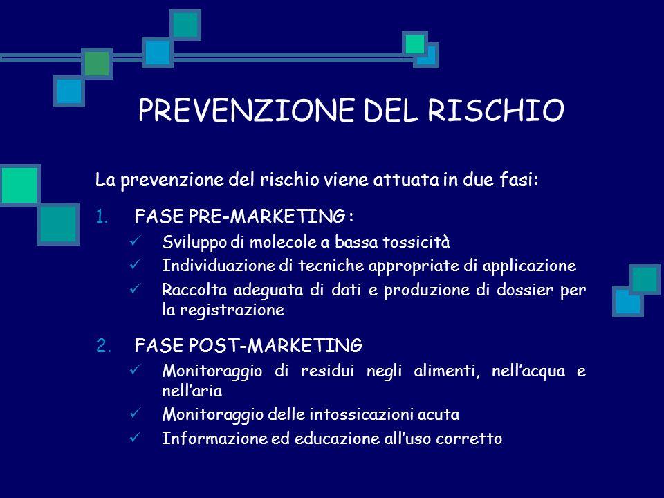 PREVENZIONE DEL RISCHIO La prevenzione del rischio viene attuata in due fasi: 1.FASE PRE-MARKETING : Sviluppo di molecole a bassa tossicità Individuaz
