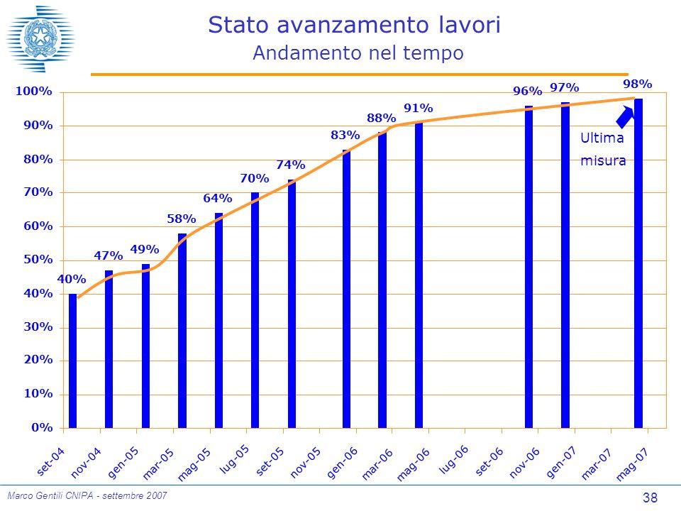 38 Marco Gentili CNIPA - settembre 2007 Stato avanzamento lavori Andamento nel tempo