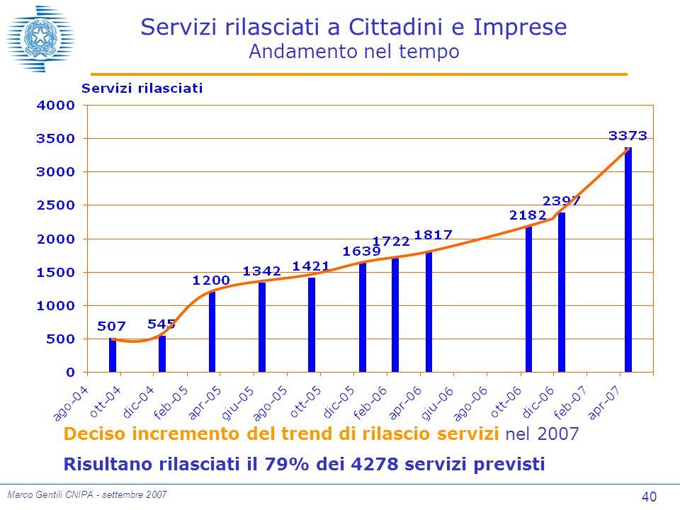 40 Marco Gentili CNIPA - settembre 2007 Servizi rilasciati a Cittadini e Imprese Andamento nel tempo Deciso incremento del trend di rilascio servizi nel 2007 Risultano rilasciati il 79% dei 4278 servizi previsti
