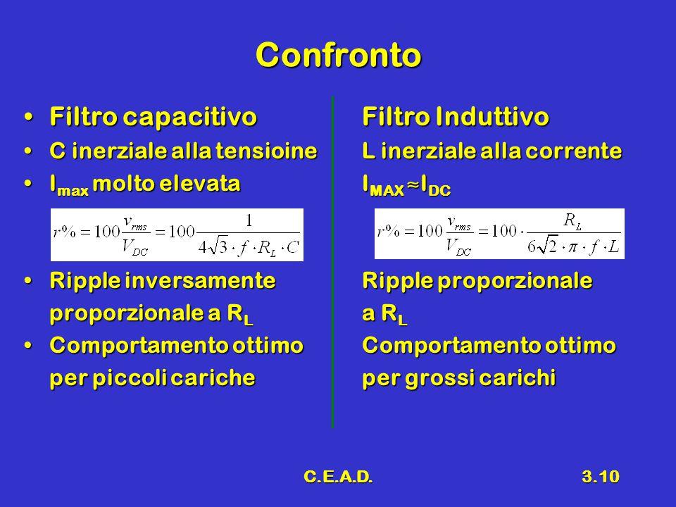 C.E.A.D.3.10 Confronto Filtro capacitivoFiltro InduttivoFiltro capacitivoFiltro Induttivo C inerziale alla tensioineL inerziale alla correnteC inerzia
