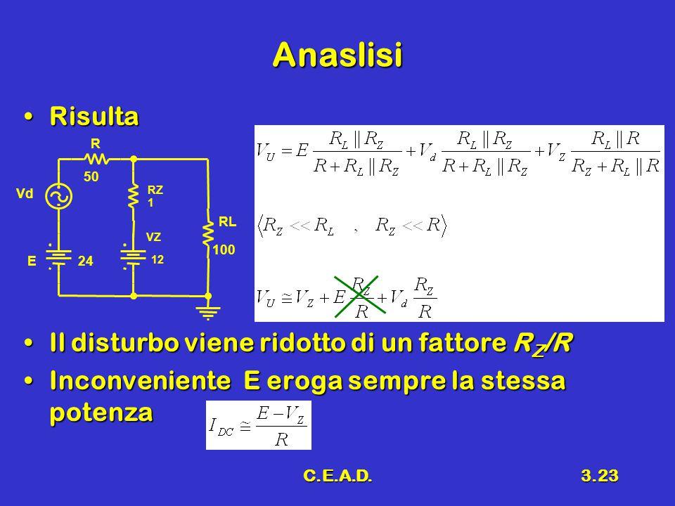 C.E.A.D.3.23 Anaslisi RisultaRisulta Il disturbo viene ridotto di un fattore R Z /RIl disturbo viene ridotto di un fattore R Z /R Inconveniente E erog