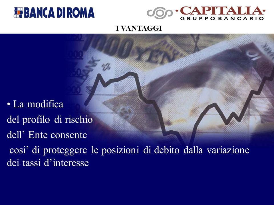 La modifica del profilo di rischio dell' Ente consente cosi' di proteggere le posizioni di debito dalla variazione dei tassi d'interesse I VANTAGGI