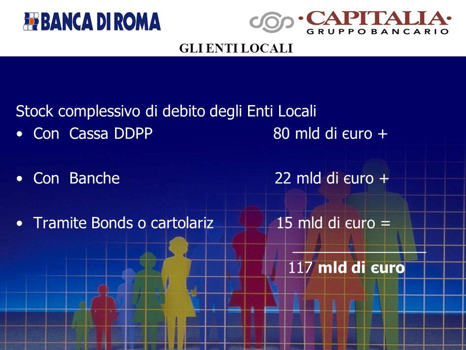 Stock complessivo di debito degli Enti Locali Con Cassa DDPP 80 mld di єuro + Con Banche 22 mld di єuro + Tramite Bonds o cartolariz 15 mld di єuro = ________________ 117 mld di єuro GLI ENTI LOCALI