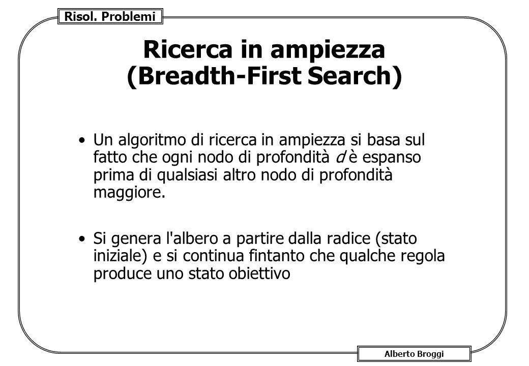 Risol. Problemi Alberto Broggi Ricerca in ampiezza (Breadth-First Search) Un algoritmo di ricerca in ampiezza si basa sul fatto che ogni nodo di profo