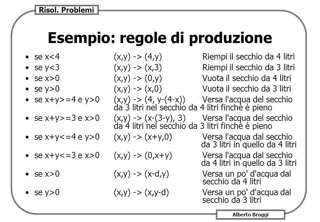 Risol. Problemi Alberto Broggi Esempio: regole di produzione se x (4,y)Riempi il secchio da 4 litri se y (x,3)Riempi il secchio da 3 litri se x>0(x,y)