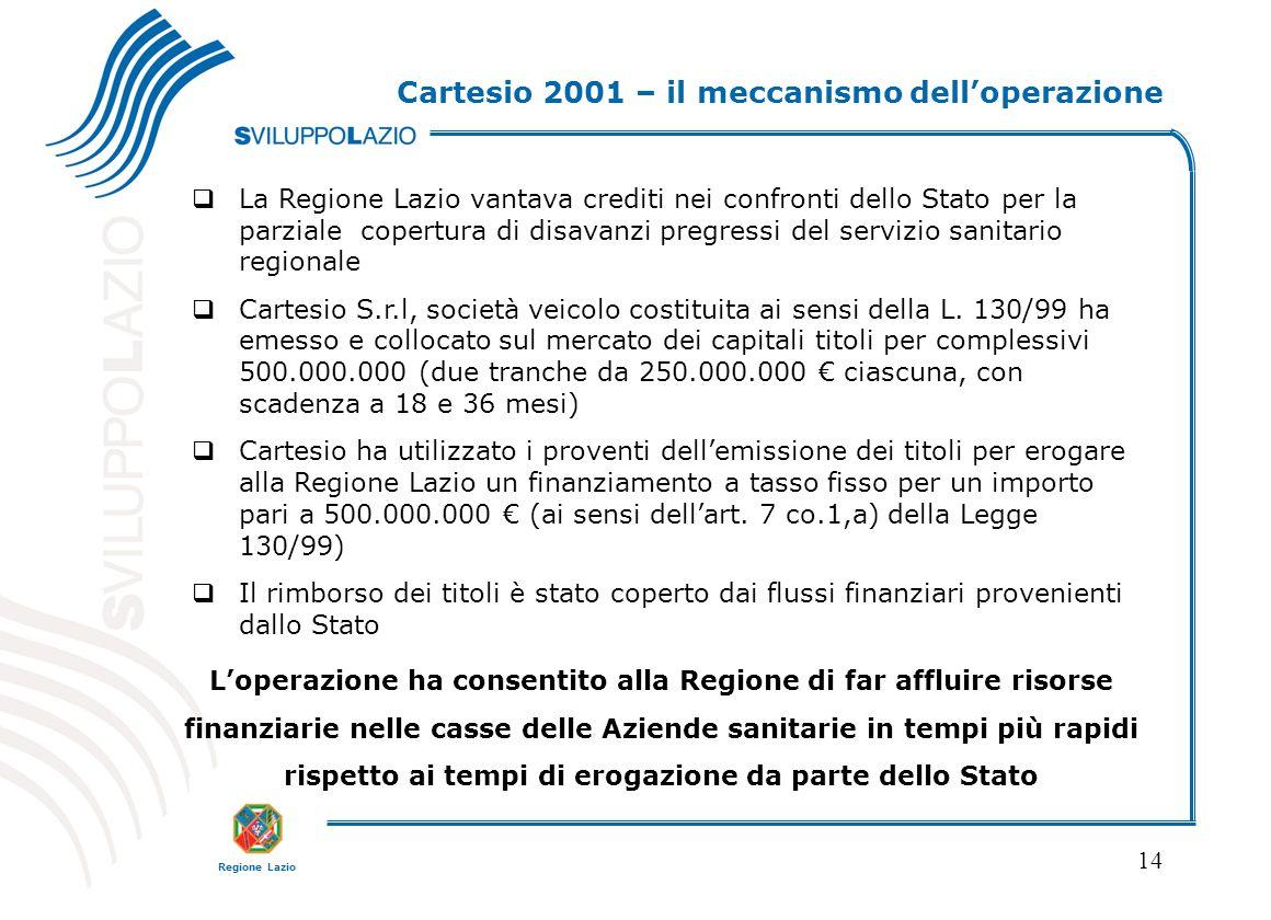 Regione Lazio 14 Cartesio 2001 – il meccanismo dell'operazione  La Regione Lazio vantava crediti nei confronti dello Stato per la parziale copertura