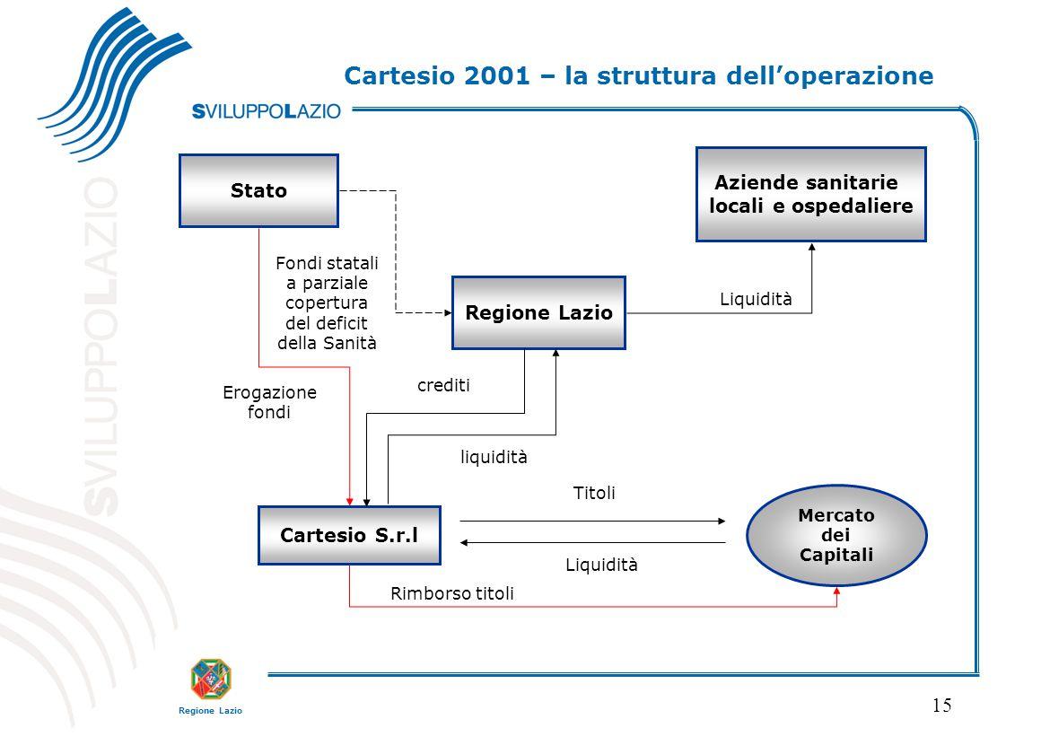 Regione Lazio 15 Cartesio 2001 – la struttura dell'operazione Regione Lazio Cartesio S.r.l Mercato dei Capitali Aziende sanitarie locali e ospedaliere