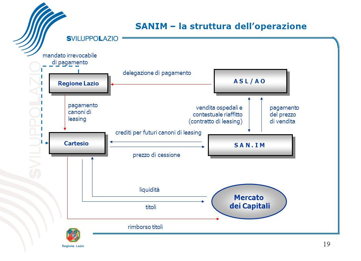 Regione Lazio 19 Regione Lazio Cartesio A S L / A O S A N. I M pagamento canoni di leasing prezzo di cessione crediti per futuri canoni di leasing del