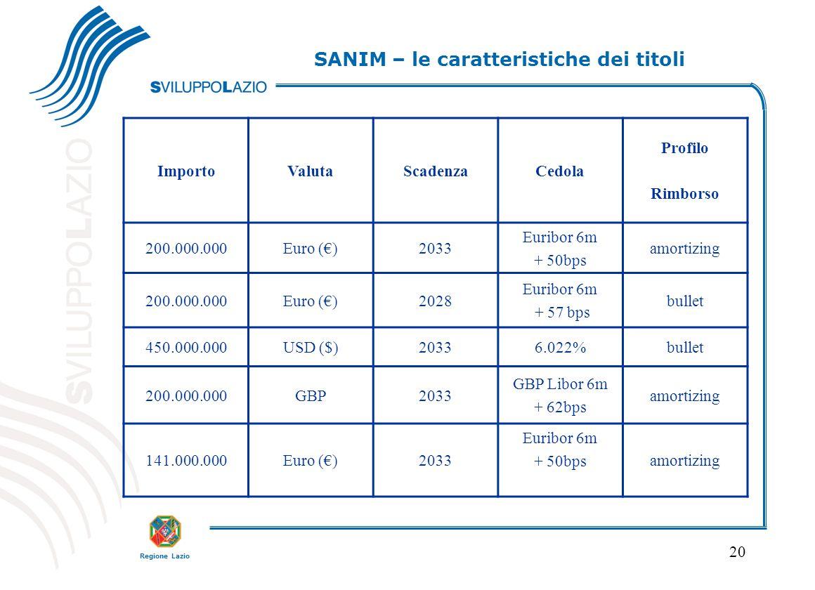 Regione Lazio 20 ImportoValutaScadenzaCedola Profilo Rimborso 200.000.000Euro (€)2033 Euribor 6m + 50bps amortizing 200.000.000Euro (€)2028 Euribor 6m + 57 bps bullet 450.000.000USD ($)20336.022%bullet 200.000.000GBP2033 GBP Libor 6m + 62bps amortizing 141.000.000Euro (€)2033 Euribor 6m + 50bpsamortizing SANIM – le caratteristiche dei titoli