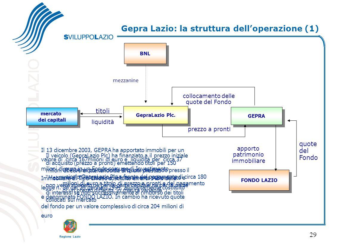 Regione Lazio 29 FONDO LAZIO GEPRA apporto patrimonio immobiliare quote del Fondo Il 13 dicembre 2003, GEPRA ha apportato immobili per un valore di ci