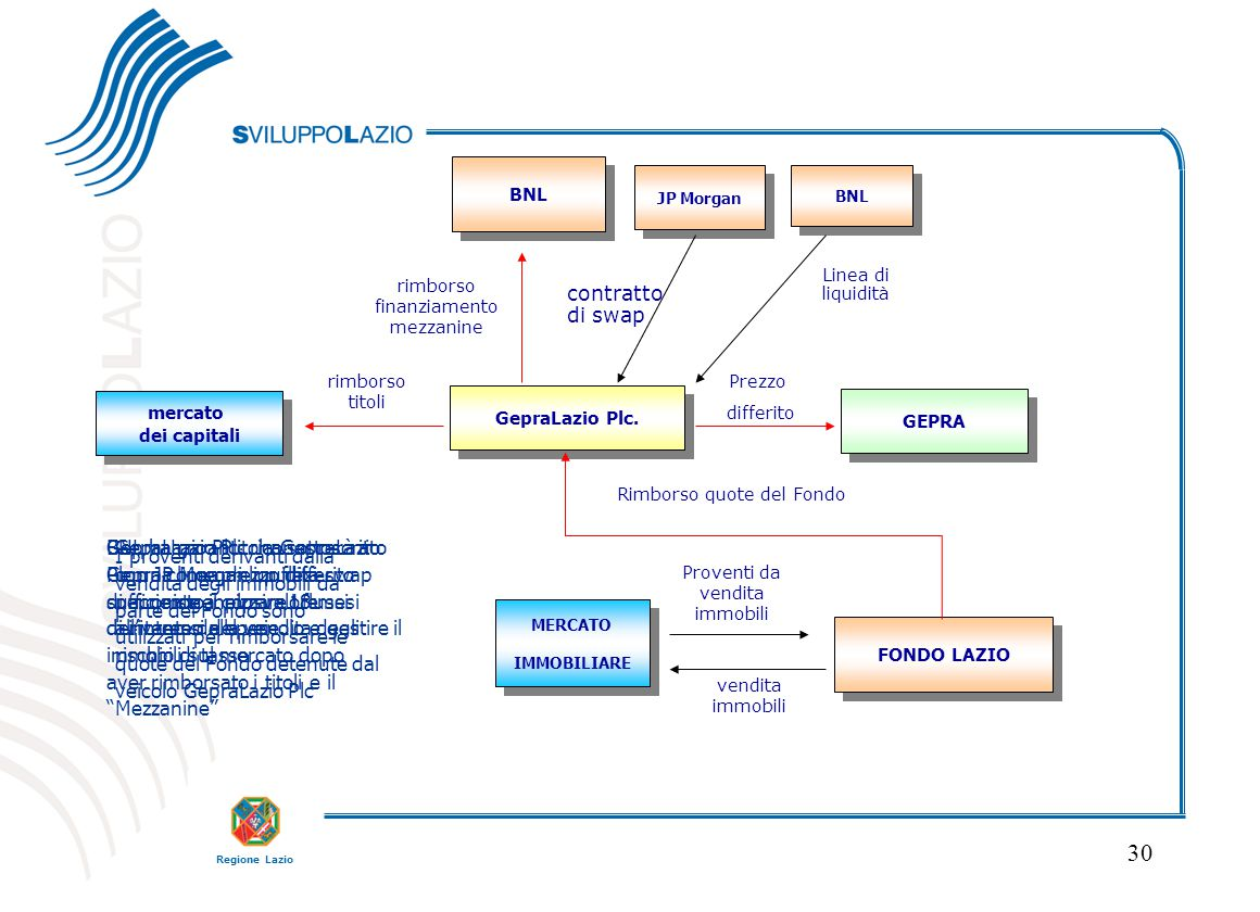 Regione Lazio 30 FONDO LAZIO GEPRA mercato dei capitali mercato dei capitali BNL GepraLazio Plc. BNL Linea di liquidità JP Morgan contratto di swap ME