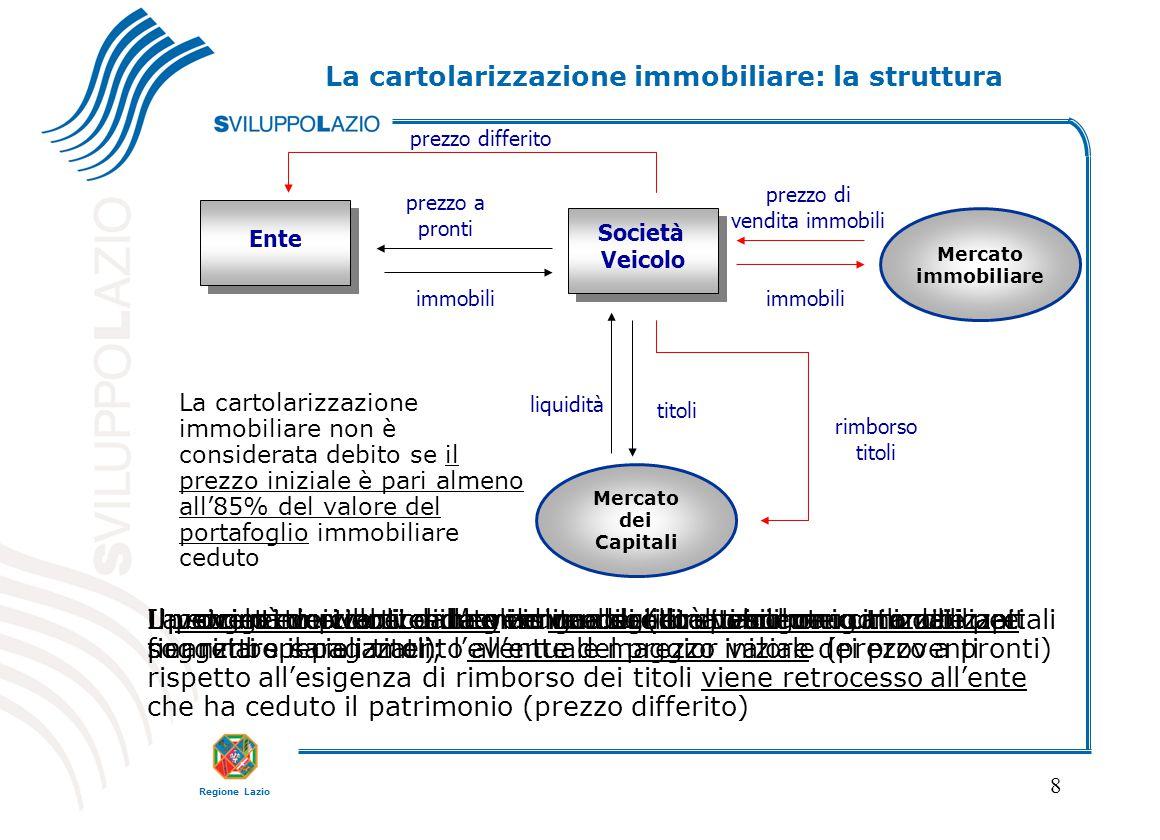 Regione Lazio 8 Ente Società Veicolo Società Veicolo Un soggetto pubblico intende vendere un patrimonio immobiliare immobili prezzo a pronti La cartol