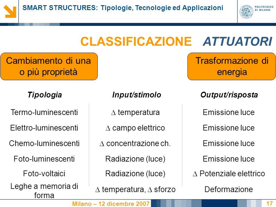 SMART STRUCTURES: Tipologie, Tecnologie ed Applicazioni Milano – 12 dicembre 2007 CLASSIFICAZIONE 17 Cambiamento di una o più proprietà Trasformazione di energia TipologiaInput/stimoloOutput/risposta ATTUATORI Termo-luminescenti  temperatura Emissione luce Elettro-luminescenti  campo elettrico Emissione luce Chemo-luminescenti  concentrazione ch.