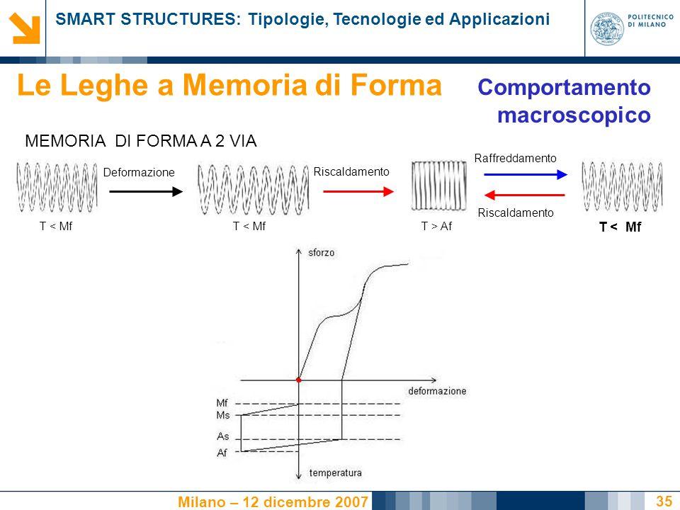 SMART STRUCTURES: Tipologie, Tecnologie ed Applicazioni Milano – 12 dicembre 2007 35 MEMORIA DI FORMA A 2 VIA Deformazione Raffreddamento Riscaldamento T < Mf T > Af Riscaldamento Le Leghe a Memoria di Forma Comportamento macroscopico