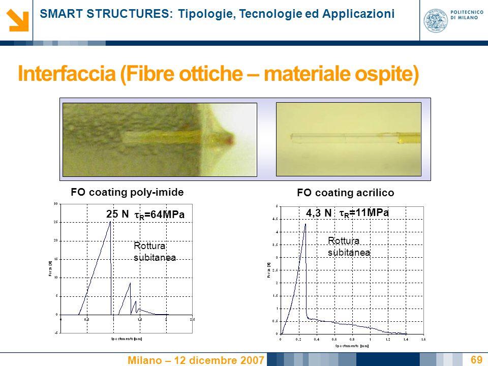 SMART STRUCTURES: Tipologie, Tecnologie ed Applicazioni Milano – 12 dicembre 2007 69 25 N 4,3 N Rottura subitanea FO coating poly-imide FO coating acrilico  R =64MPa  R =11MPa Interfaccia (Fibre ottiche – materiale ospite)
