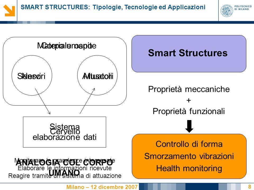 SMART STRUCTURES: Tipologie, Tecnologie ed Applicazioni Milano – 12 dicembre 2007 19 Smart Structures Actuator Host material Composite Sensor SMART STRUCTURE Perché inglobare sensori ed attuatori.