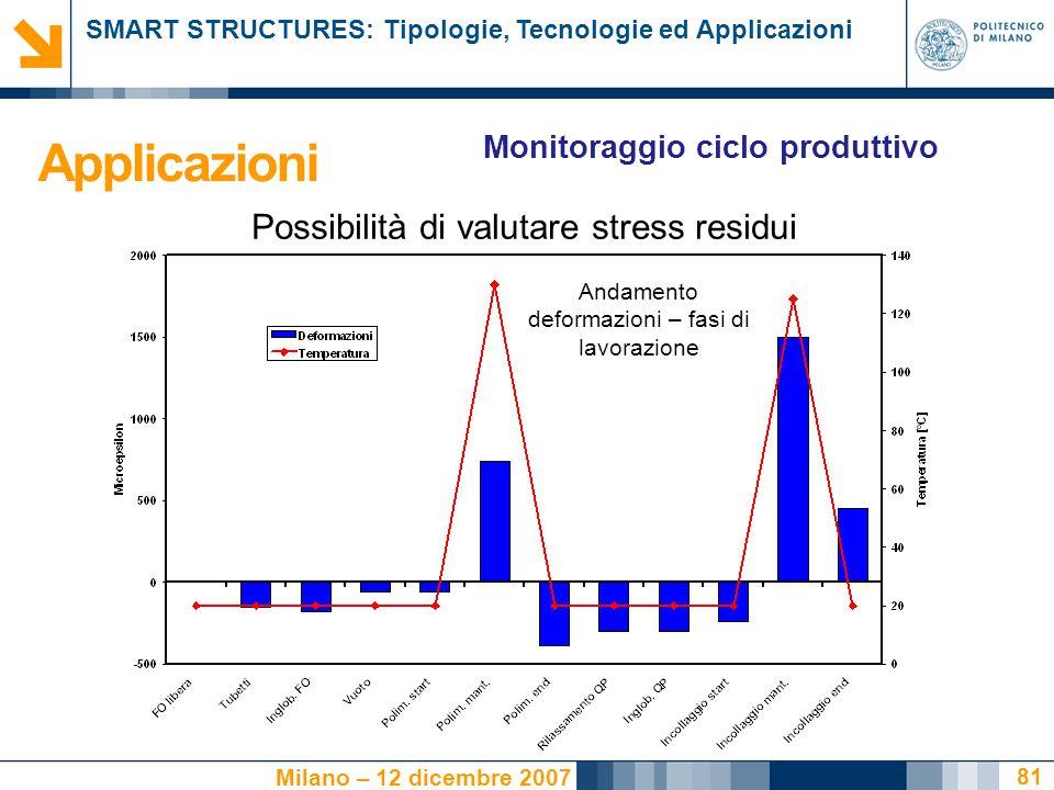 SMART STRUCTURES: Tipologie, Tecnologie ed Applicazioni Milano – 12 dicembre 2007 81 Andamento deformazioni – fasi di lavorazione Applicazioni Monitor