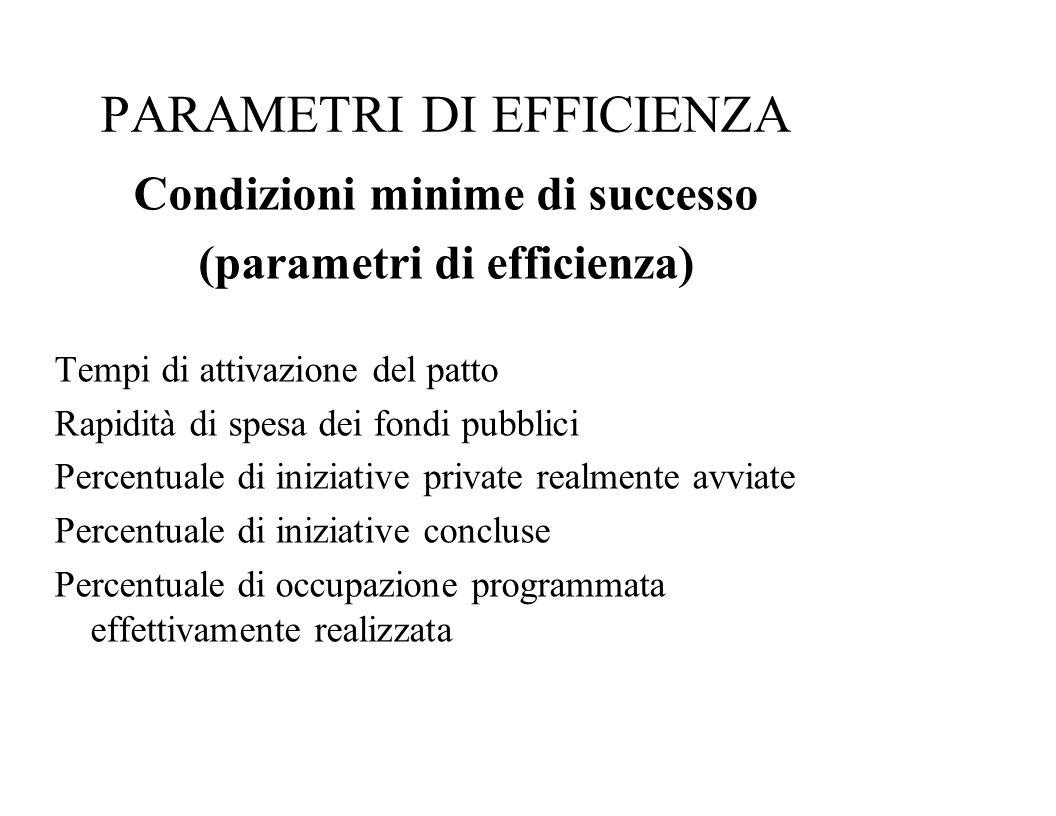 PARAMETRI DI EFFICIENZA Condizioni minime di successo (parametri di efficienza) Tempi di attivazione del patto Rapidità di spesa dei fondi pubblici Pe