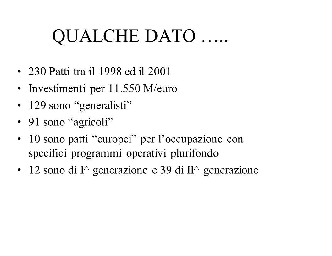 """QUALCHE DATO ….. 230 Patti tra il 1998 ed il 2001 Investimenti per 11.550 M/euro 129 sono """"generalisti"""" 91 sono """"agricoli"""" 10 sono patti """"europei"""" per"""