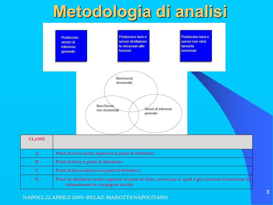 NAPOLI, 22 APRILE 2009 - RELAZ. MAROTTA NAPOLITANO 3 Metodologia di analisi CLASSE APunti di forza molto superiori ai punti di debolezza BPunti di for